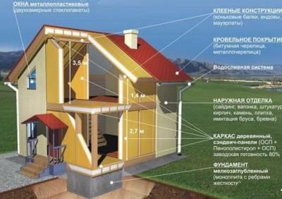 Order Строительство Домов по инновационной канадской технолии