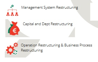 Order Restructuring